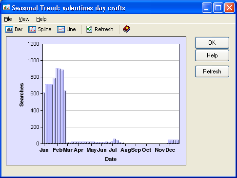 The seasonal trends graph for the keyword Valentines day crafts